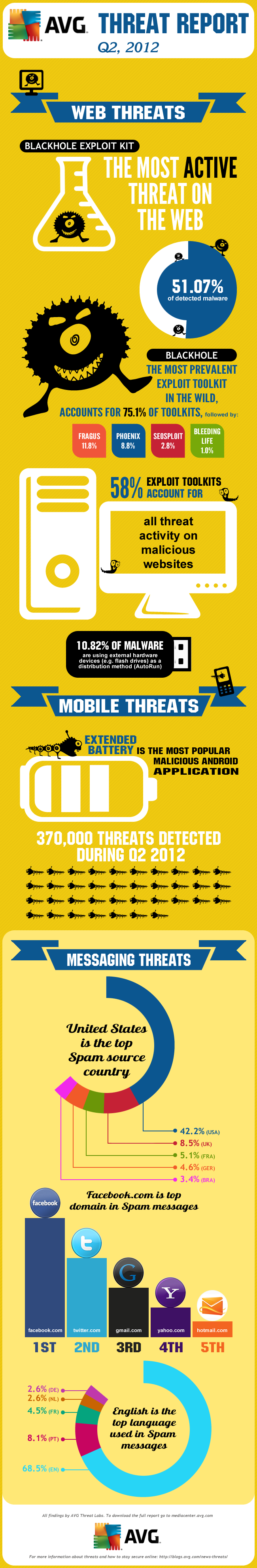 THREATREPORTQ2_INFOGRAPHIC_V3.2_24072012.png