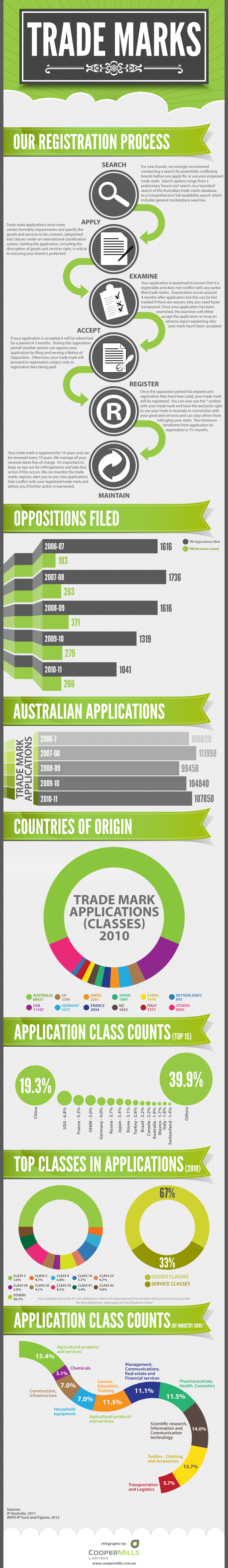TRADEMARK_INFOGRAPHIC_V3.0_26092012.png